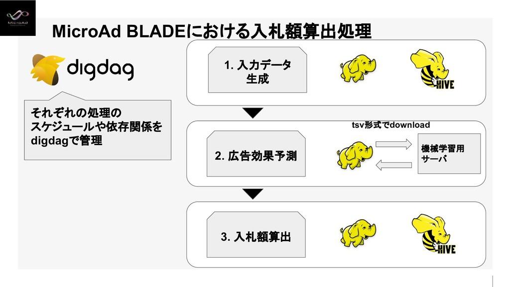MicroAd BLADEにおける入札額算出処理 3. 入札額算出 2. 広告効果予測 1. ...