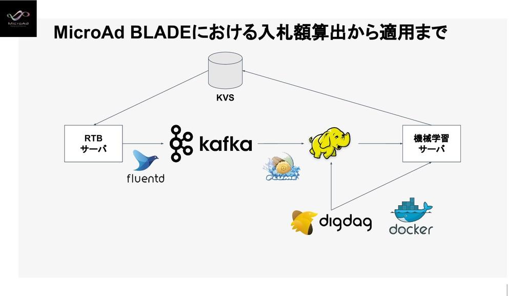 MicroAd BLADEにおける入札額算出から適用まで RTB サーバ 機械学習 サーバ K...
