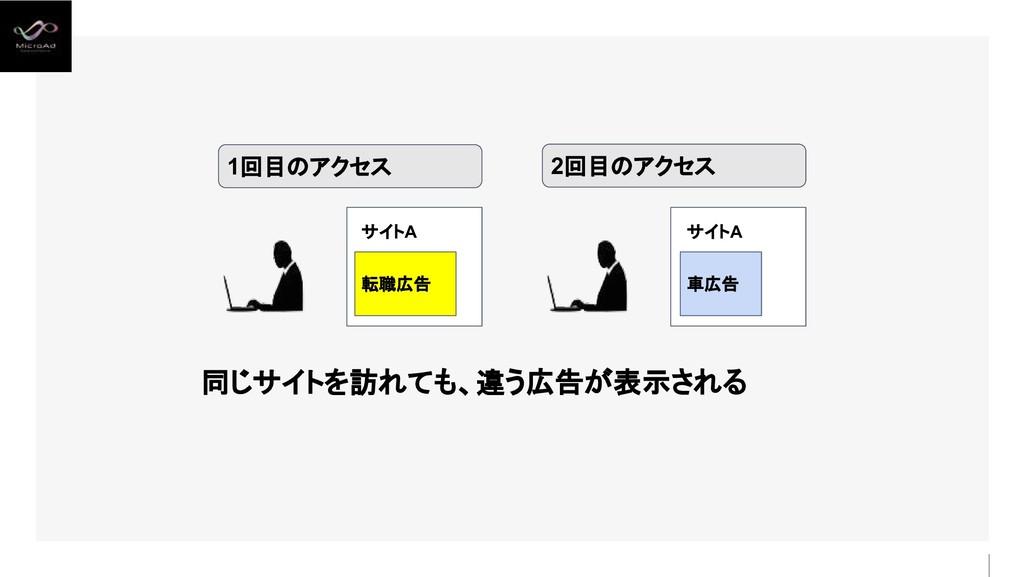 1回目のアクセス 転職広告 サイトA 同じサイトを訪れても、違う広告が表示される 車広告 サイ...