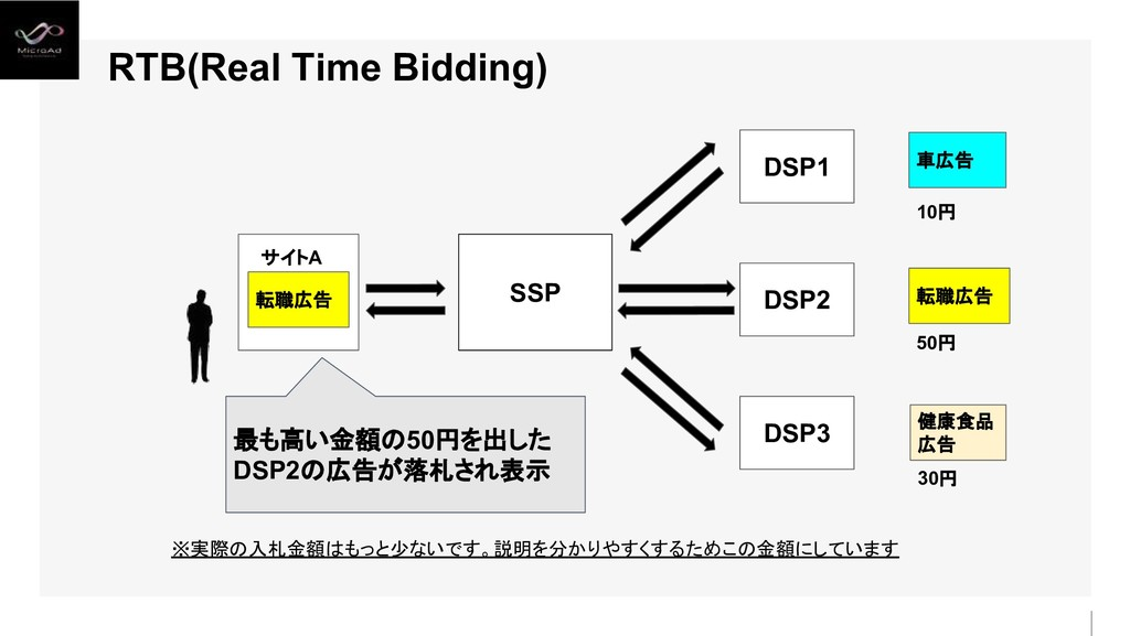 SSP DSP1 DSP3 DSP2 30円 50円 10円 転職広告 RTB(Real Ti...