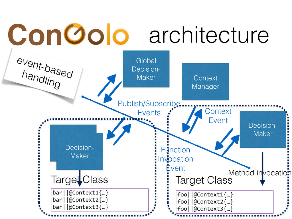 architecture Con Target Class foo||@Context1{…}...