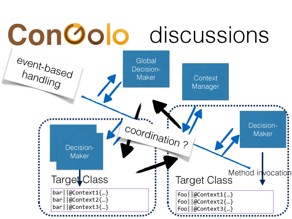 discussions Con Target Class foo||@Context1{…}...