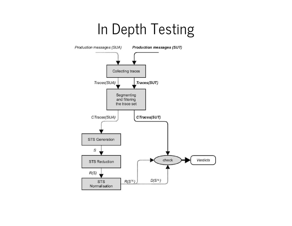 In Depth Testing