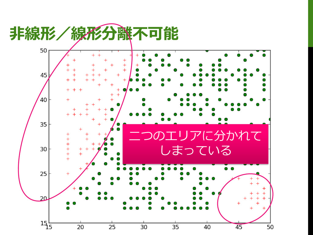 非線形/線形分離不可能 二つのエリアに分かれて しまっている