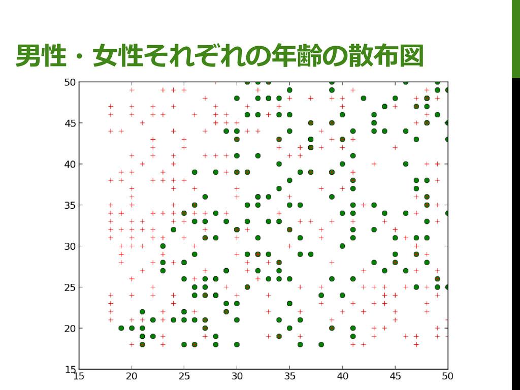 男性・女性それぞれの年齢の散布図