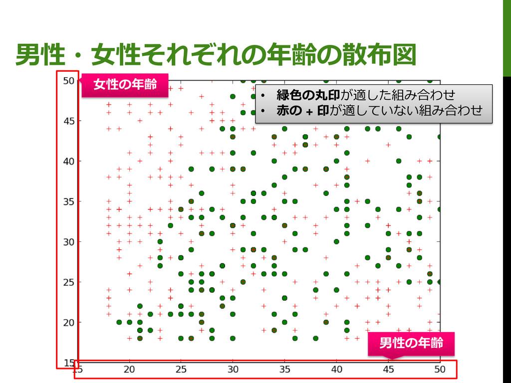 男性・女性それぞれの年齢の散布図 • 緑色の丸印が適した組み合わせ • 赤の + 印が適してい...