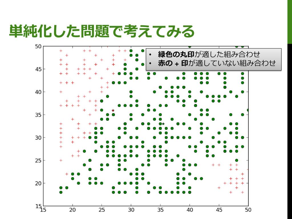 単純化した問題で考えてみる • 緑色の丸印が適した組み合わせ • 赤の + 印が適していない組...