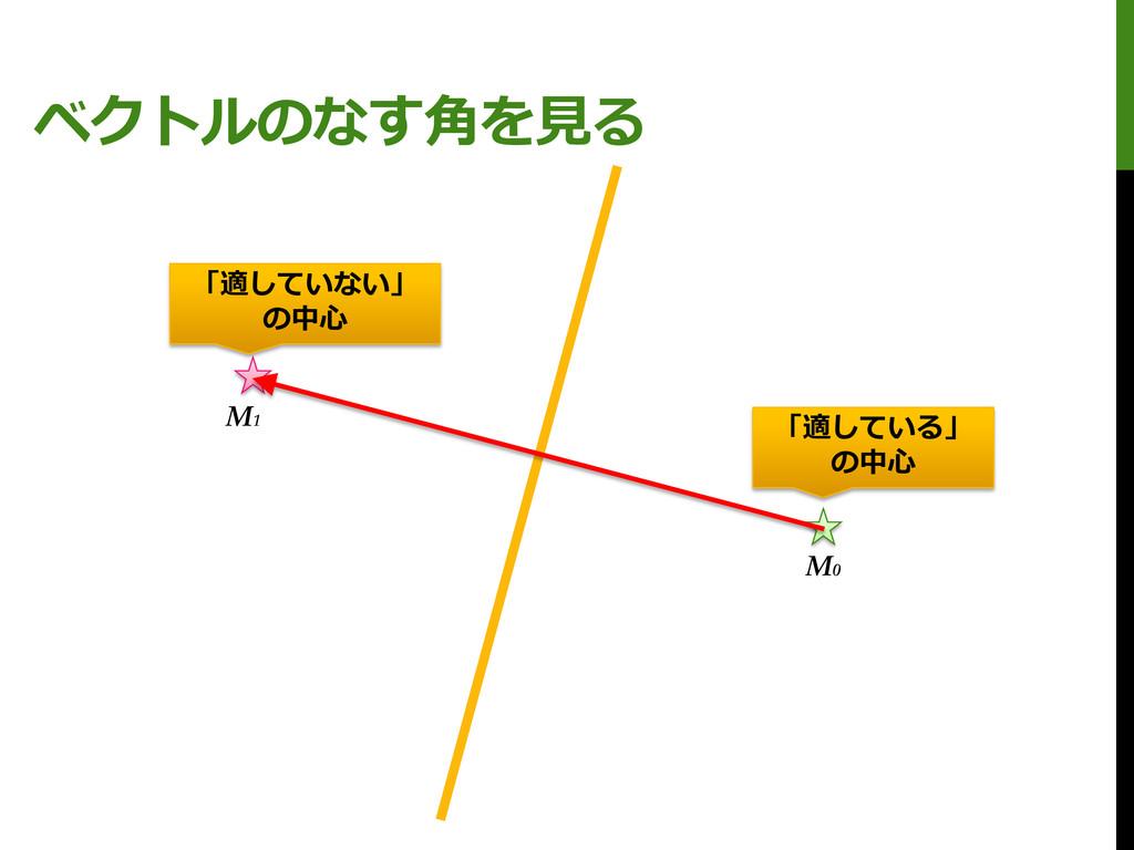 ベクトルのなす角を見る M0 M1 「適している」 の中心 「適していない」 の中心