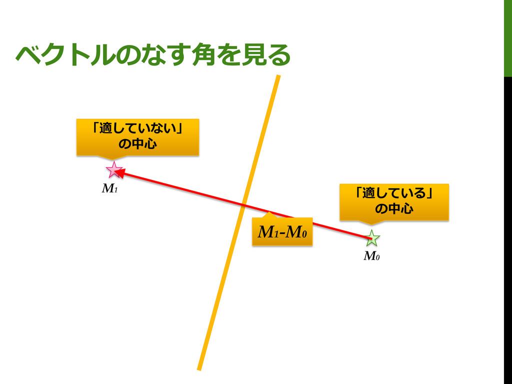 ベクトルのなす角を見る M0 M1 「適している」 の中心 「適していない」 の中心 M1 -...