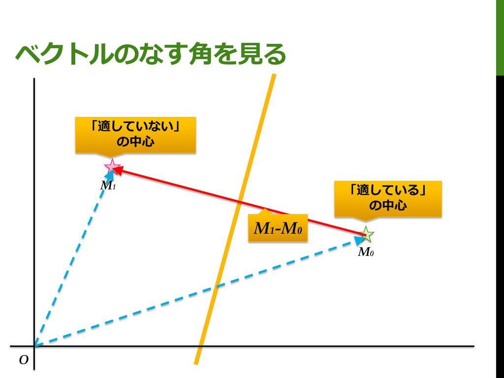 ベクトルのなす角を見る M0 M1 「適している」 の中心 「適していない」 の中心 O M1...