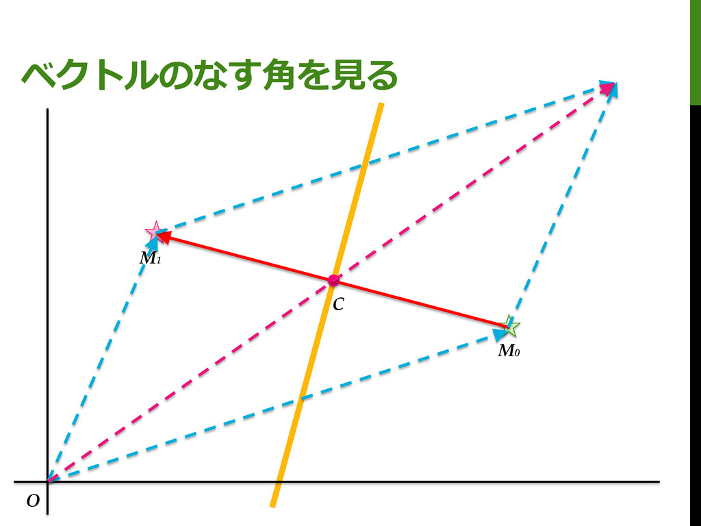 ベクトルのなす角を見る M0 M1 C O