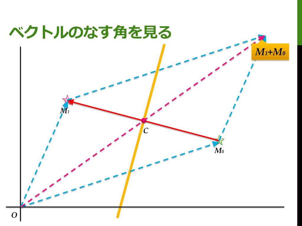 ベクトルのなす角を見る M0 M1 C O M1 +M0