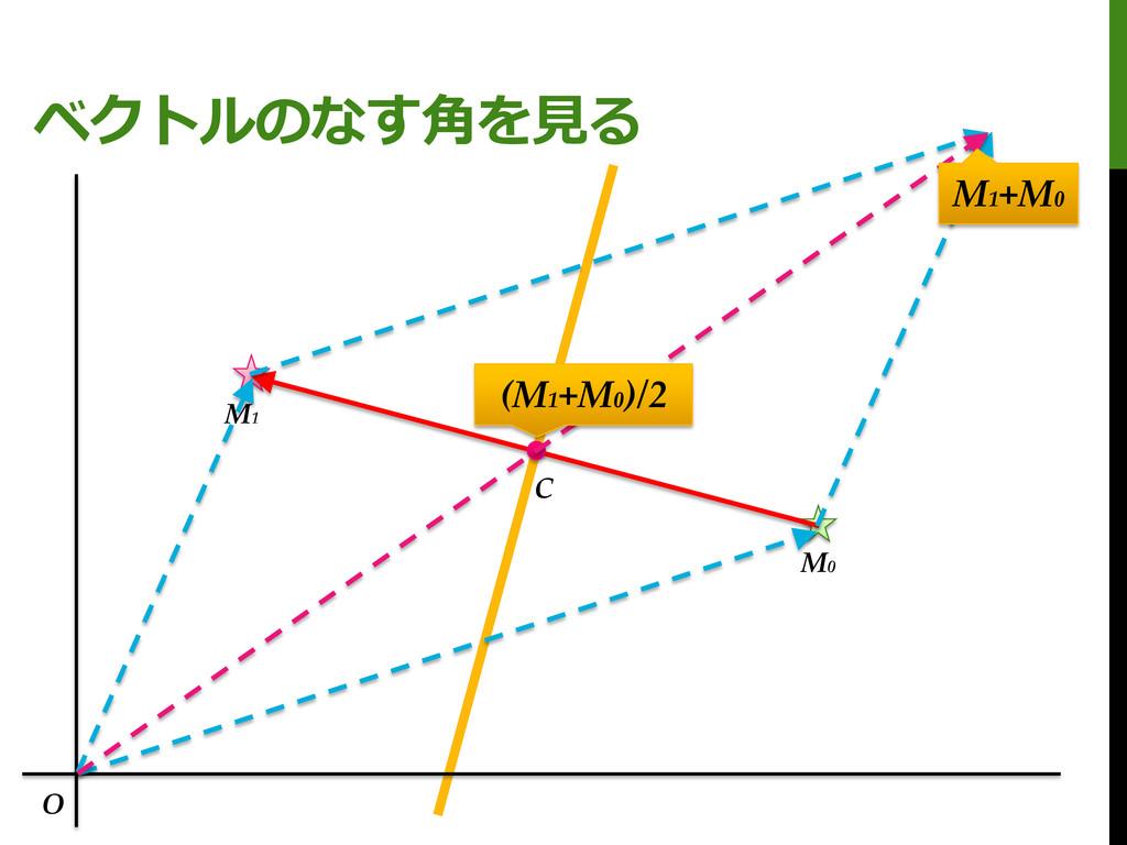 ベクトルのなす角を見る M0 M1 C O M1 +M0 (M1 +M0 )/2