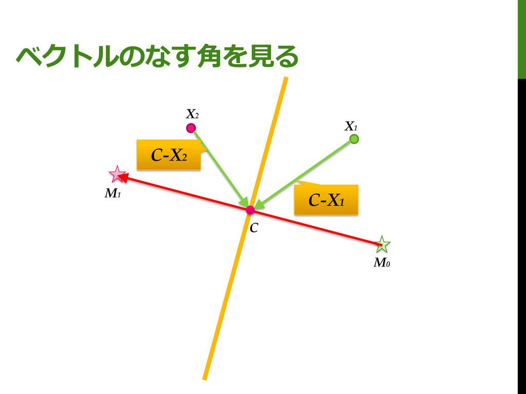 ベクトルのなす角を見る M0 M1 X1 X2 C C-X1 C-X2