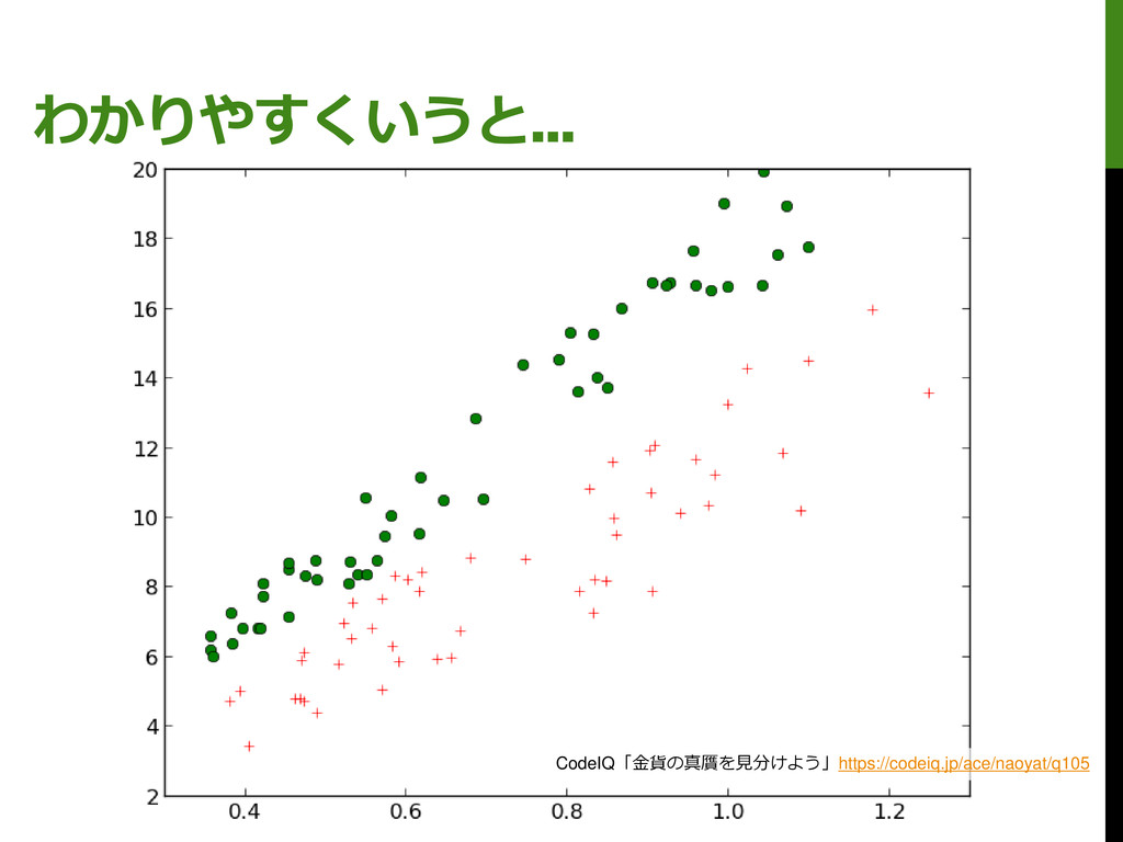 わかりやすくいうと… CodeIQ「金貨の真贋を見分けよう」https://codeiq.jp...