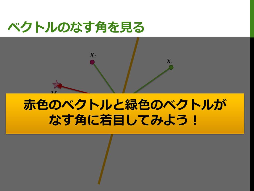 ベクトルのなす角を見る M0 M1 X1 X2 C 赤色のベクトルと緑色のベクトルが なす角に...