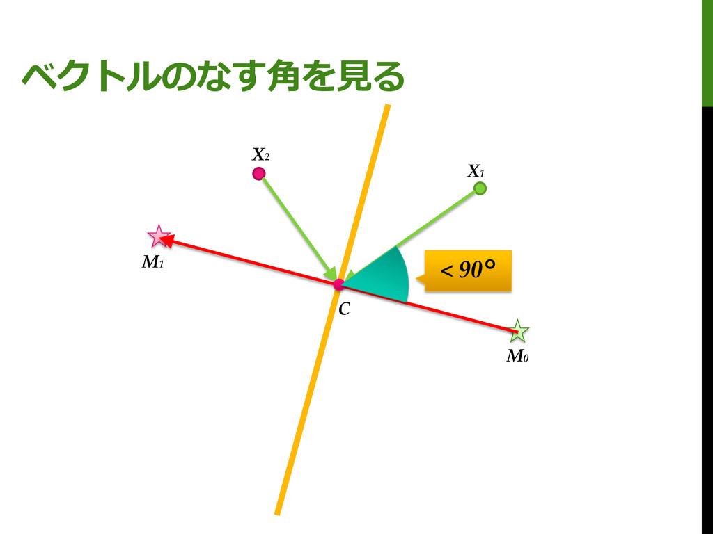 ベクトルのなす角を見る M0 M1 X1 X2 C < 90°