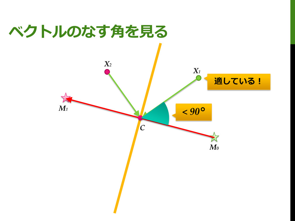 ベクトルのなす角を見る M0 M1 X1 X2 C < 90° 適している!