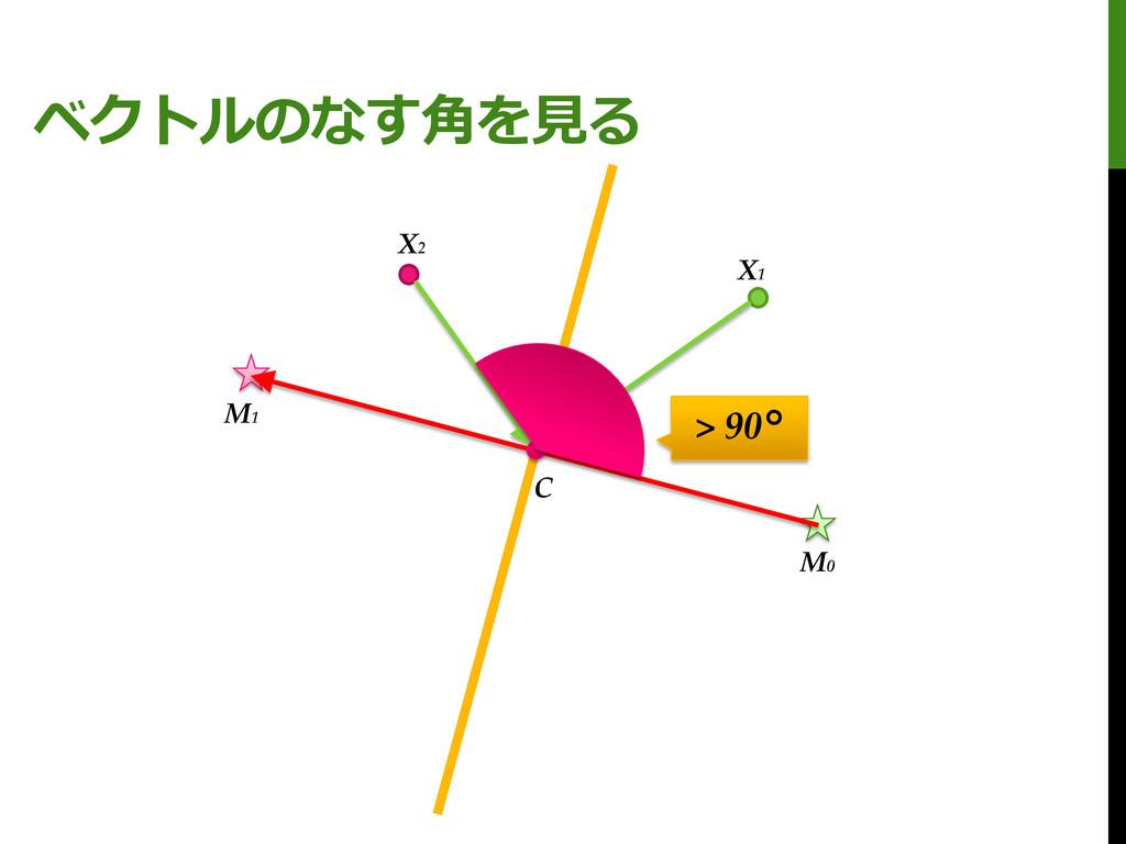 ベクトルのなす角を見る M0 M1 X1 X2 C > 90°