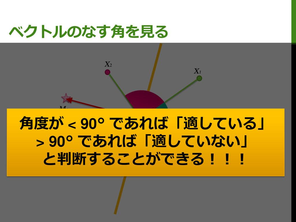 ベクトルのなす角を見る M0 M1 X1 X2 C 角度が < 90° であれば「適している」...