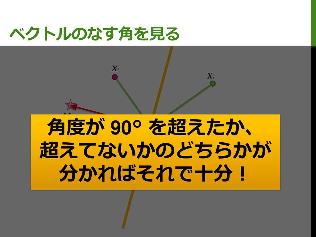 ベクトルのなす角を見る M0 M1 X1 X2 C 角度が 90° を超えたか、 超えてないか...