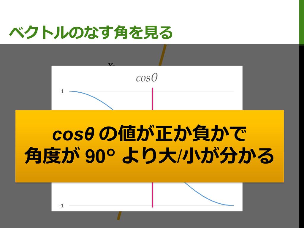 ベクトルのなす角を見る M0 M1 X1 X2 C cosθ の値が正か負かで 角度が 90°...