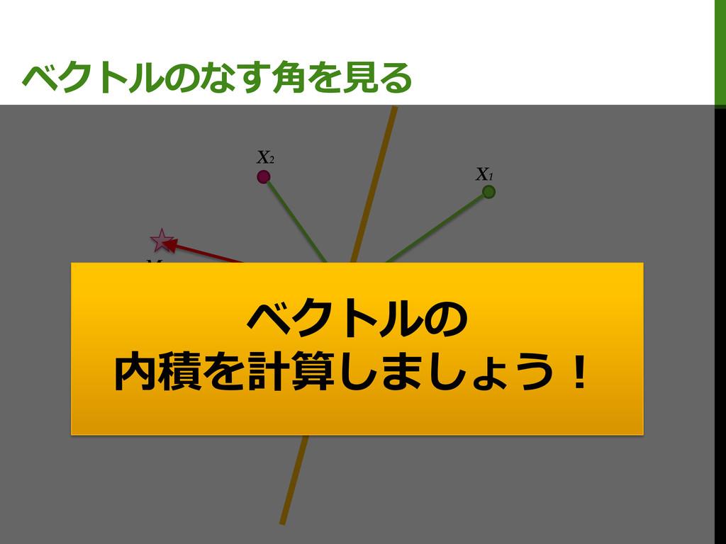 ベクトルのなす角を見る M0 M1 X1 X2 C ベクトルの 内積を計算しましょう!
