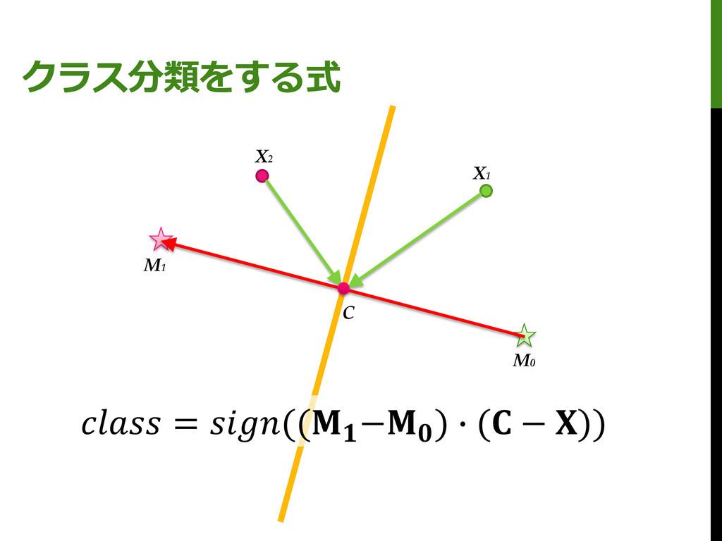 クラス分類をする式 M0 M1 X1 X2 C  = (( − ) ∙ ( − ))