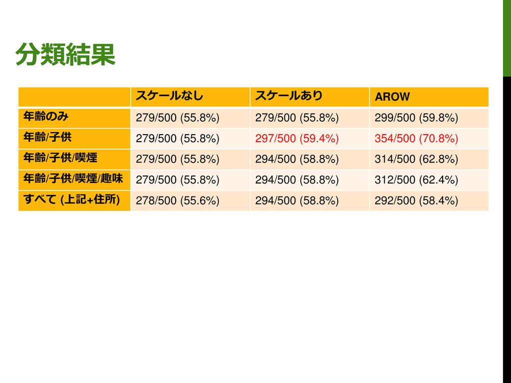 分類結果 スケールなし スケールあり AROW 年齢のみ 279/500 (55.8%) 27...