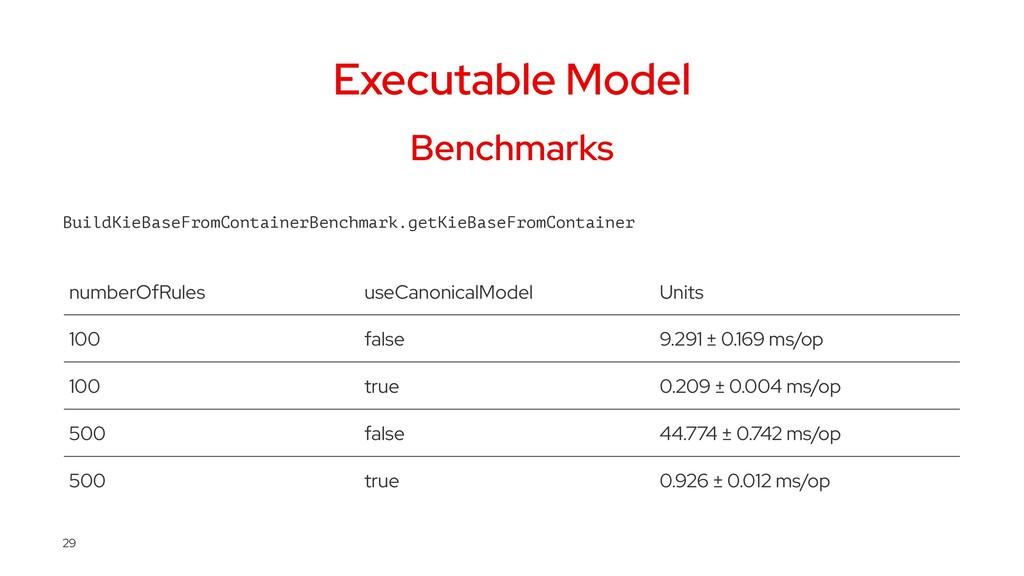 Executable Model Benchmarks BuildKieBaseFromCon...