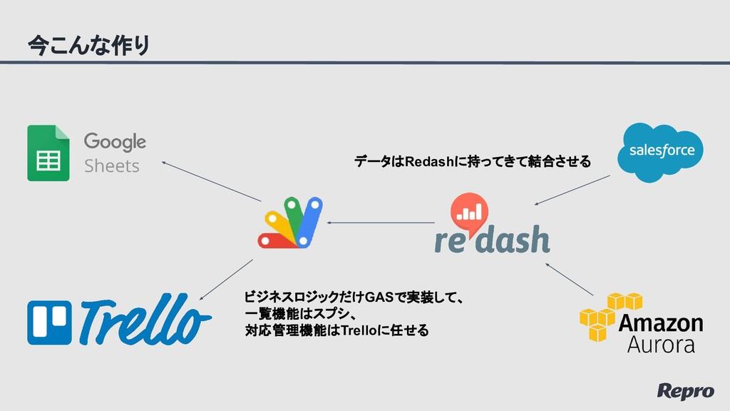 今こんな作り データはRedashに持ってきて結合させる ビジネスロジックだけGASで実装して...
