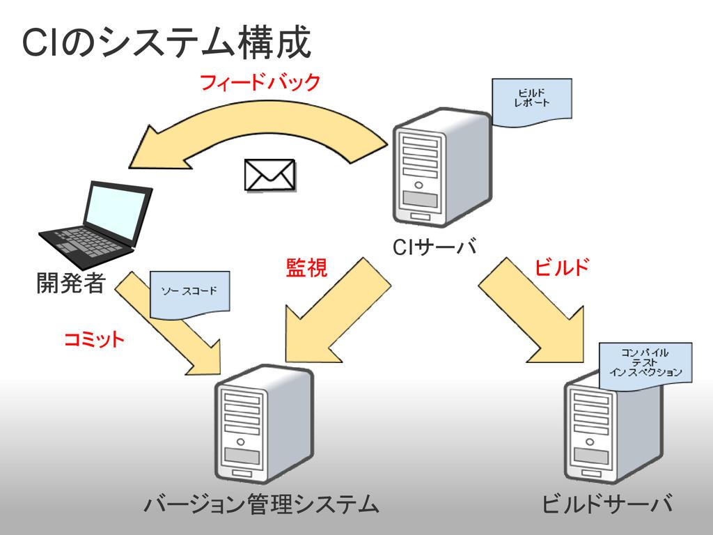 CIのシステム構成 CIサーバ バージョン管理システム ビルドサーバ コミット フィードバック...