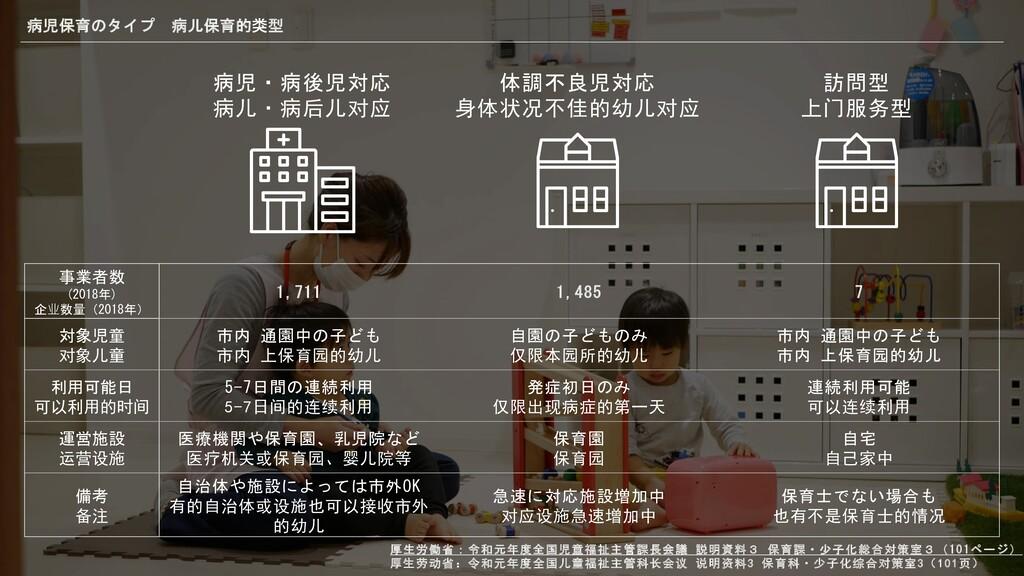 病児保育のタイプ 病儿保育的类型 病児・病後児対応 $%6$9%:; 体調不良児対応 <=>?...