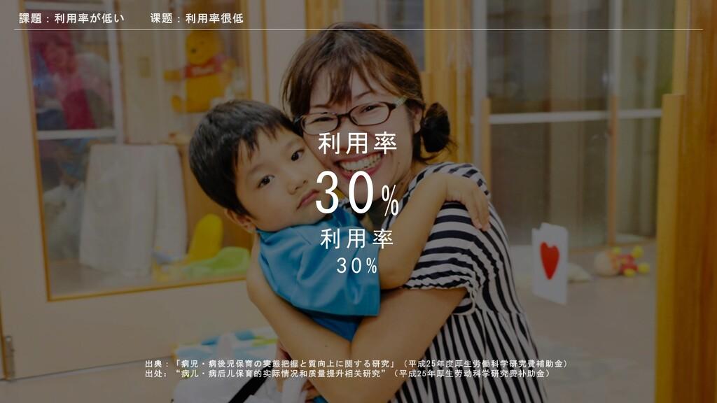 利用率 30% D E F G H I 出典:「病児・病後児保育の実態把握と質向上に関する研究...