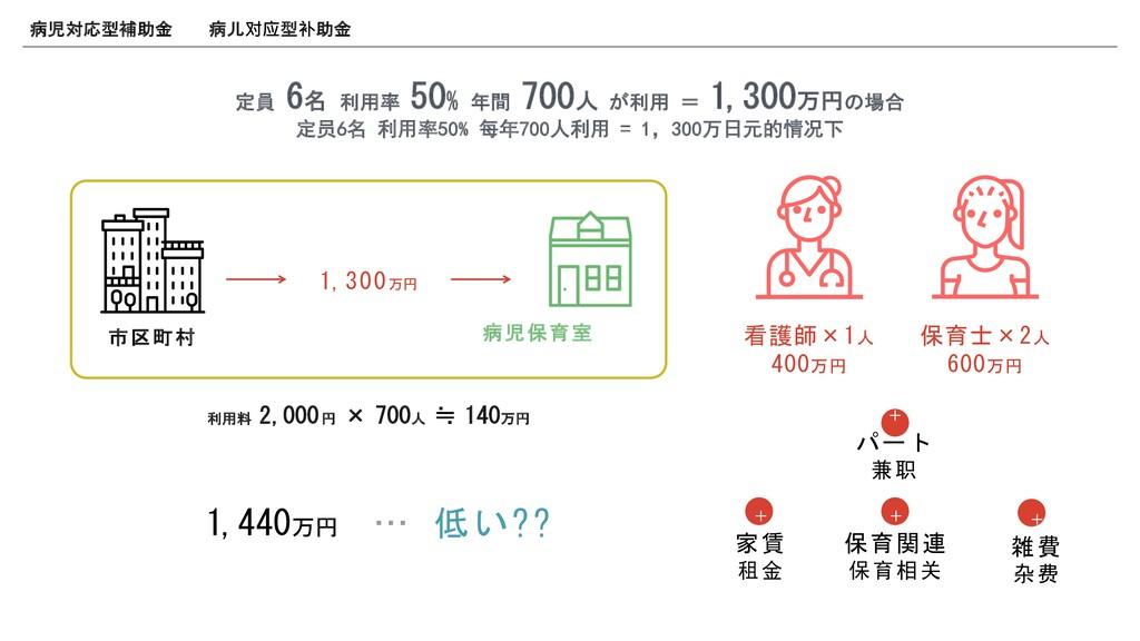 定員 6名 利用率 50% 年間 700人 が利用 = 1,300万円の場合 <=>? &'(...