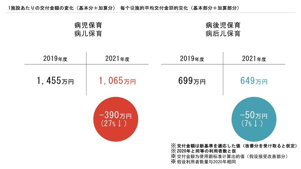 病児保育 6089 病後児保育 6;089 2019年度 2021年度 1,455万円 1,0...