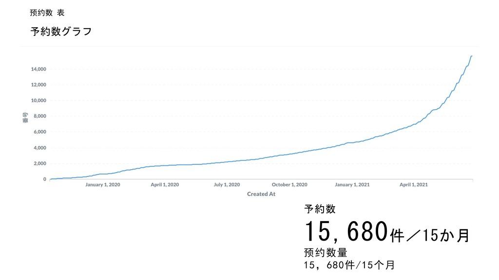 予約数 15,680件/15か月 ¸¹º» '¼š½¾¿ÀÁ'¼Âà •'¬ - 予約数グラフ