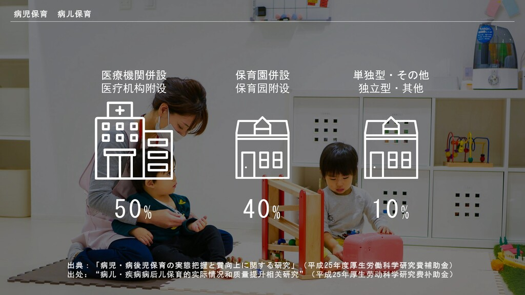 50% 40% 医療機関併設 ,-./01 保育園併設 &'201 10% 単独型・その他 3...