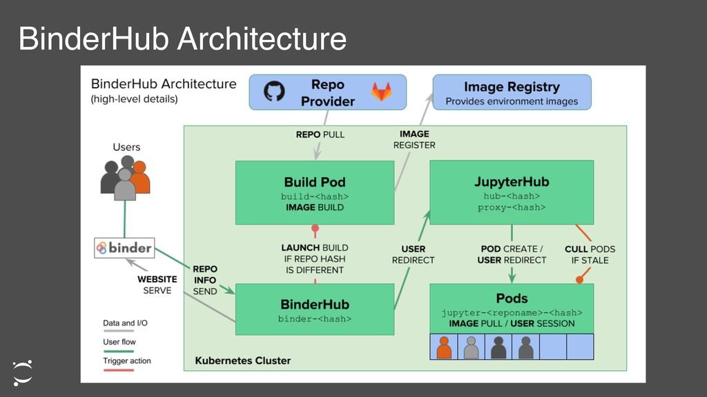 BinderHub Architecture