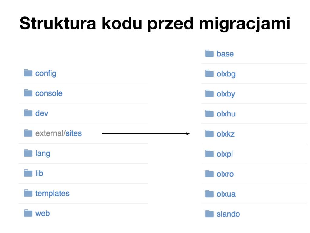 Struktura kodu przed migracjami