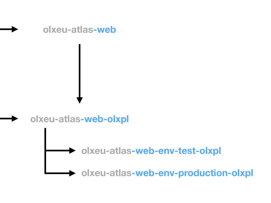 olxeu-atlas-web olxeu-atlas-web-olxpl olxeu-atl...