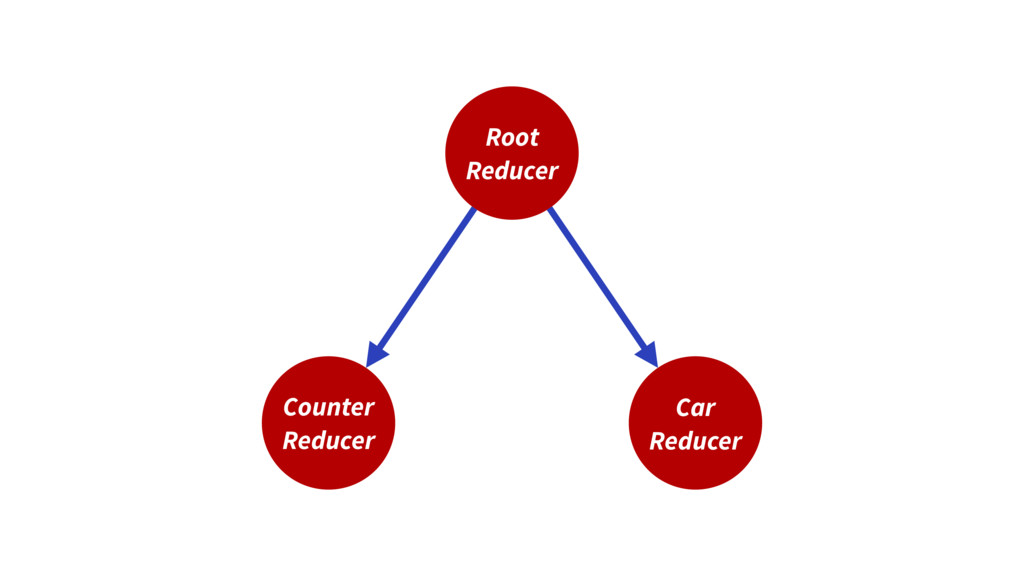 Root Reducer Counter Reducer Car Reducer