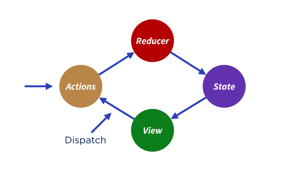 Reducer View State Actions Dispatch