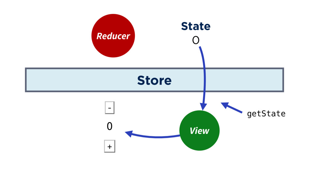 Store Reducer State View 0 getState