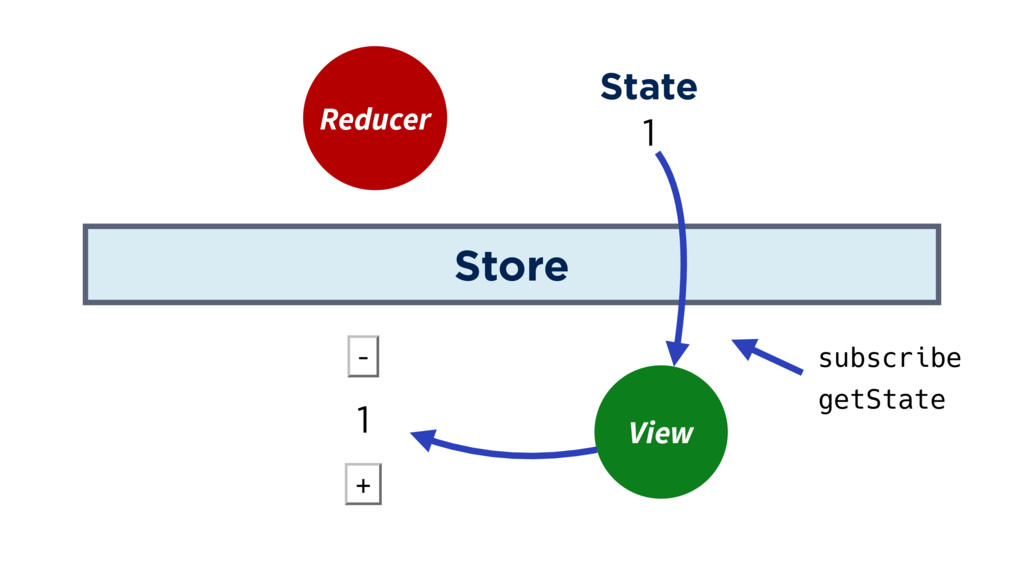 Store Reducer View State 1 1 subscribe getState