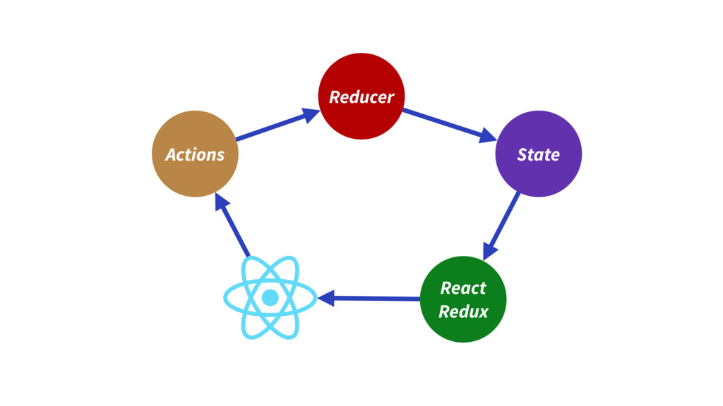 Reducer State Actions React Redux