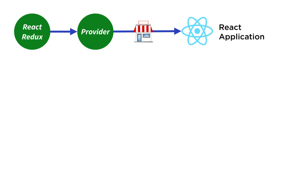 React Redux React Application Provider