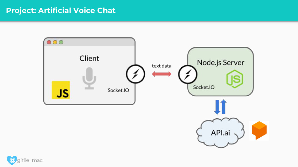 @ girlie_mac Project: Artificial Voice Chat