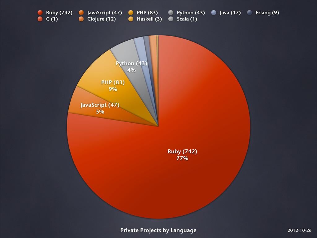 2012-10-26 Python (43) 4% PHP (83) 9% JavaScrip...