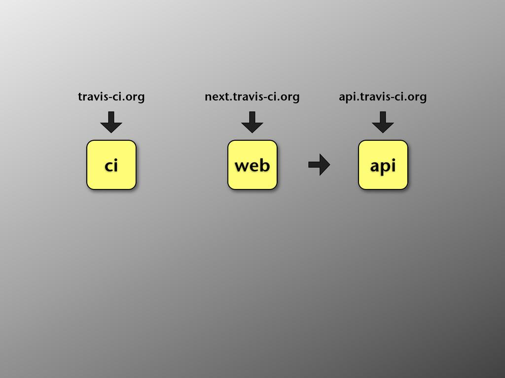 ci travis-ci.org web next.travis-ci.org api api...